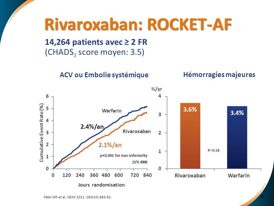 Patel MR et al, NEJM 2011. 365(10):883-91. 14,264 patients avec 2 FR (CHADS 2 score moyen: 3.5) %/yr 0 1 2 3 4 RivaroxabanWarfarin 3.6% 3.4% P=0.58 p<