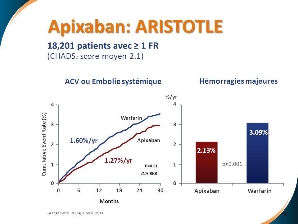 Granger et al. N Engl J Med 2011 18,201 patients avec 1 FR (CHADS 2 score moyen 2.1) P=0.01 21% RRR Cumulative Event Rate (%) Months 2.13% 3.09% p<0.0