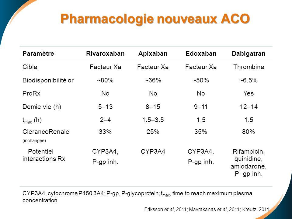 Pharmacologie nouveaux ACO ParamètreRivaroxabanApixabanEdoxabanDabigatran CibleFacteur Xa Thrombine Biodisponibilité or~80%~66%~50%~6.5% ProRxNo Yes D