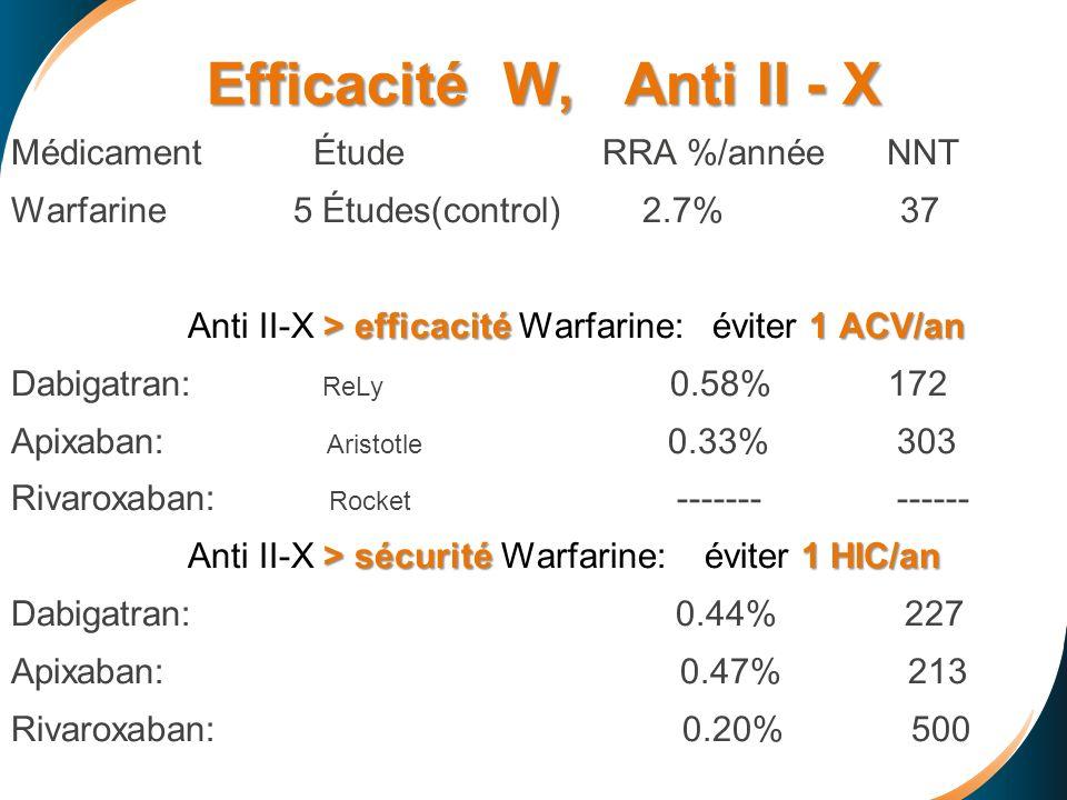Efficacité W, Anti II - X Efficacité W, Anti II - X Médicament Étude RRA %/année NNT Warfarine 5 Études(control) 2.7% 37 > efficacité 1 ACV/an Anti II