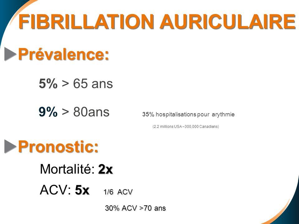 Prévalence: Prévalence: 5% > 65 ans 9% > 80ans 35% hospitalisations pour arythmie (2.2 millions USA –300,000 Canadiens) Pronostic: Pronostic: 2x Morta