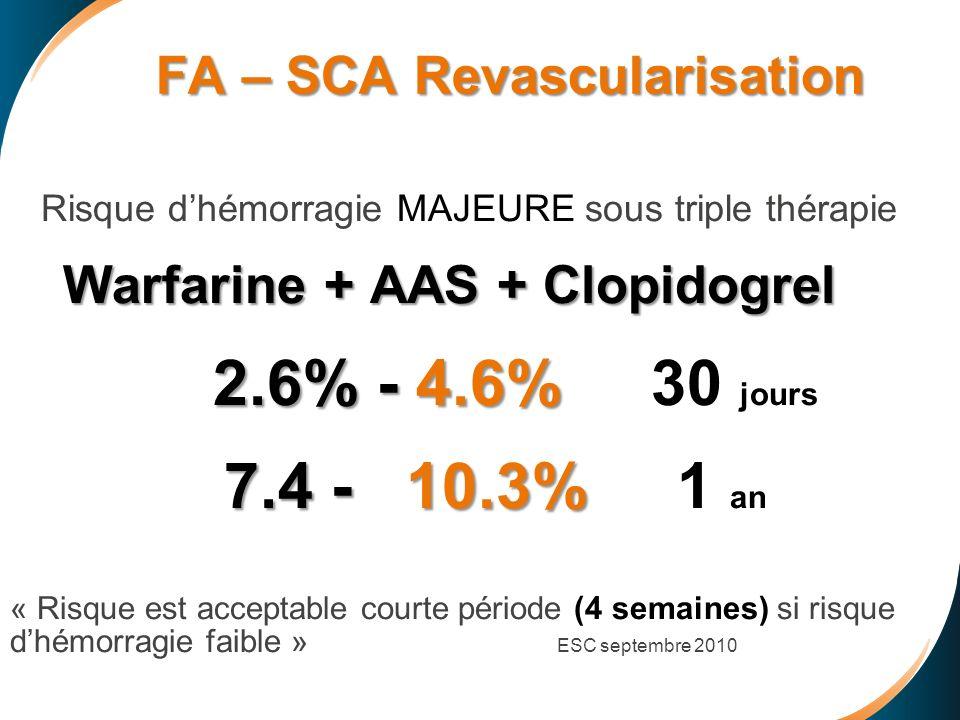 FA – SCA Revascularisation FA – SCA Revascularisation Risque dhémorragie MAJEURE sous triple thérapie Warfarine + AAS + Clopidogrel 2.6% - 4.6% 2.6% -