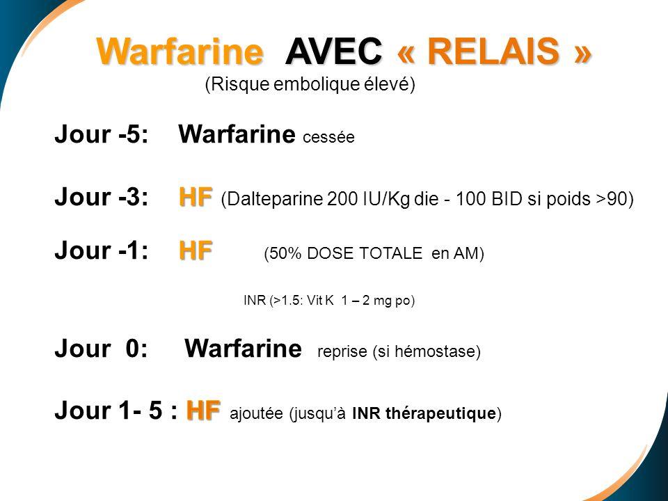 Warfarine AVEC « RELAIS » (Risque embolique élevé)