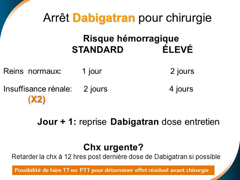 Risque hémorragique STANDARD ÉLEVÉ Reins normaux: 1 jour 2 jours Insuffisance rénale: 2 jours 4 jours X2) (X2) Jour + 1: reprise Dabigatran dose entre