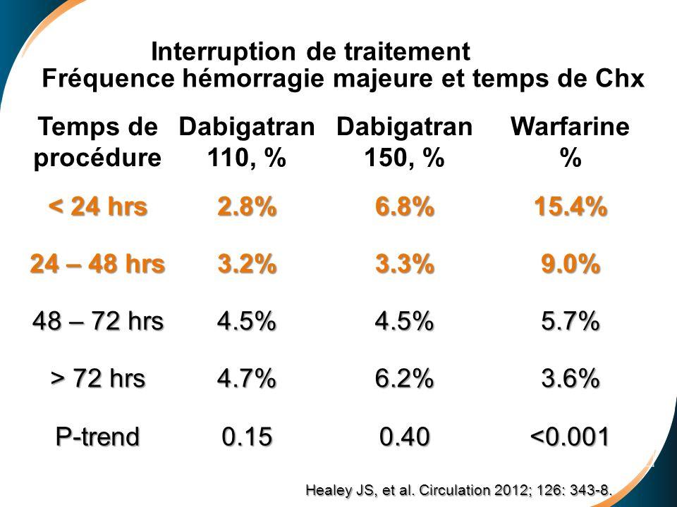 Interruption de traitement Fréquence hémorragie majeure et temps de Chx Temps de procédure Dabigatran 110, % Dabigatran 150, % Warfarine % < 24 hrs 2.