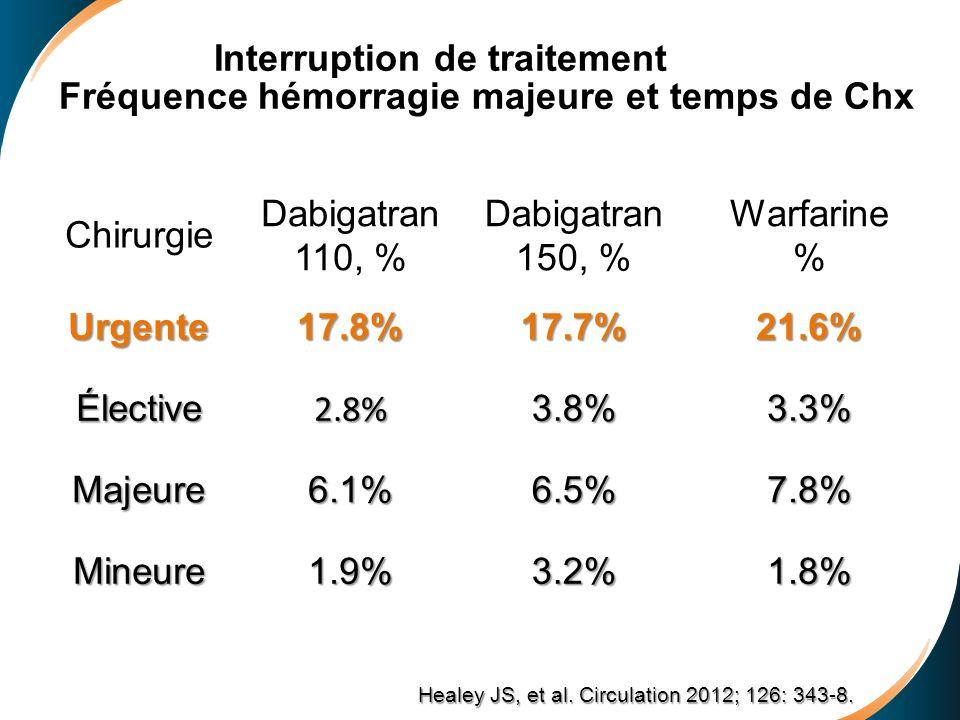 Chirurgie Dabigatran 110, % Dabigatran 150, % Warfarine % Urgente17.8%17.7%21.6% Élective2.8%3.8%3.3% Majeure6.1%6.5%7.8% Mineure1.9%3.2%1.8% Healey J