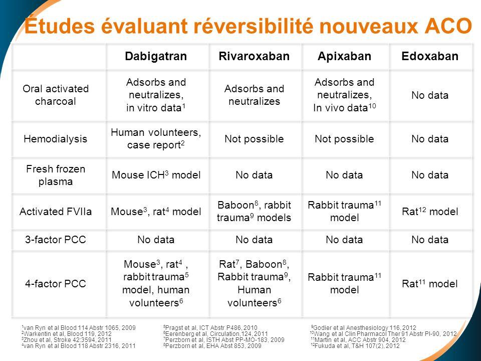 Études évaluant réversibilité nouveaux ACO 1 van Ryn et al Blood 114 Abstr 1065, 2009 5 Pragst et al, ICT Abstr P486, 2010 9 Godier et al Anesthesiolo