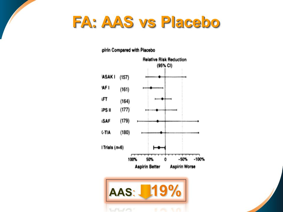 FA: AAS vs Placebo
