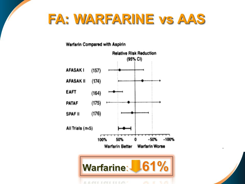 FA: WARFARINE vs AAS