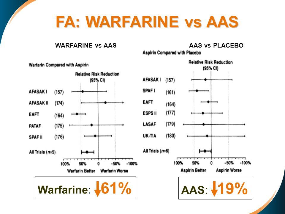 WARFARINE vs AAS AAS vs PLACEBO Warfarine: 61% AAS: 19% FA: WARFARINE vs AAS