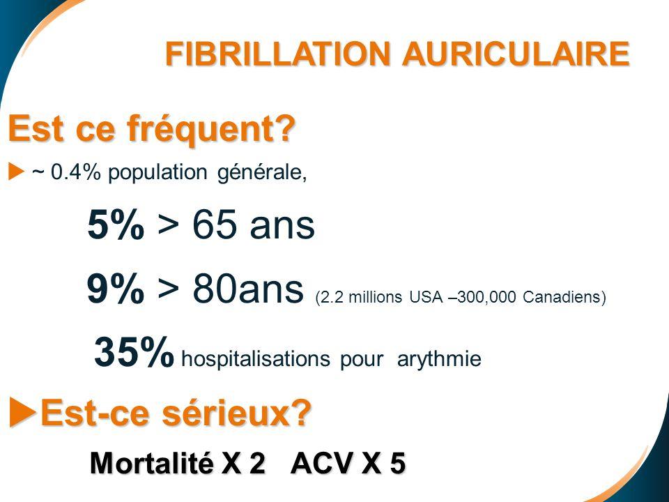 FA: CONTRÔLE DE FRÉQUENCE PO (chronique) ASI ASI: Acébutolol, pindolol diminuent bradycardie de repos