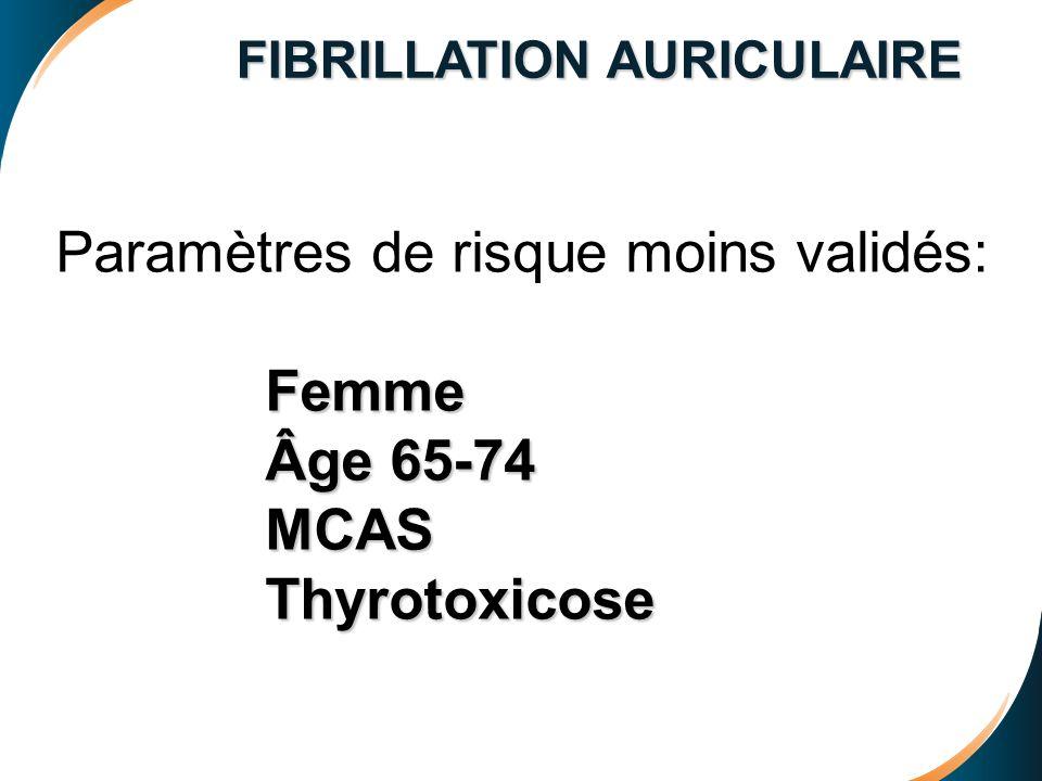 FIBRILLATION AURICULAIRE Paramètres de risque moins validés: Femme Âge 65-74 Âge 65-74 MCAS MCAS Thyrotoxicose Thyrotoxicose