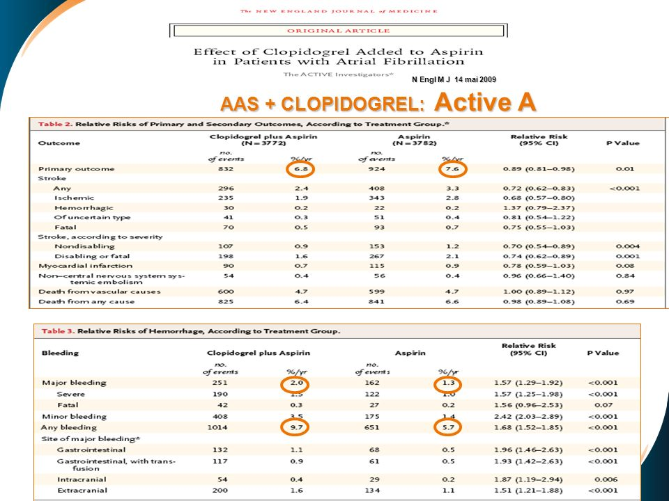 AAS + CLOPIDOGREL: Active A N Engl M J 14 mai 2009 N Engl M J 14 mai 2009