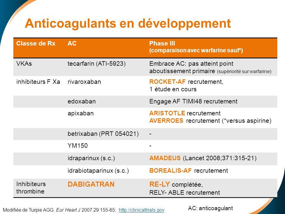 Anticoagulants en développement Classe de RxACPhase III (comparaison avec warfarine sauf*) VKAstecarfarin (ATI-5923)Embrace AC: pas atteint point aboutissement primaire (supériorité sur warfarine) inhibiteurs F XarivaroxabanROCKET-AF recrutement, 1 étude en cours edoxabanEngage AF TIMI48 recrutement apixabanARISTOTLE recrutement AVERROES recrutement (*versus aspirine) betrixaban (PRT 054021)- YM150- idraparinux (s.c.)AMADEUS (Lancet 2008;371:315-21) idrabiotaparinux (s.c.)BOREALIS-AF recrutement Inhibiteurs thrombine DABIGATRANRE-LY complétée, RELY- ABLE recrutement Modifiée de Turpie AGG, Eur Heart J 2007;29:155-65; http://clinicaltrials.govhttp://clinicaltrials.gov AC: anticoagulant