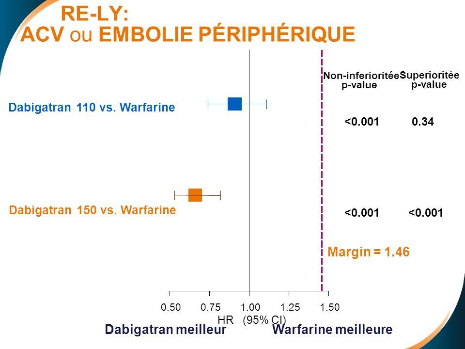 RE-LY: ACV ou EMBOLIE PÉRIPHÉRIQUE 0.500.751.001.251.50 Dabigatran 110 vs.