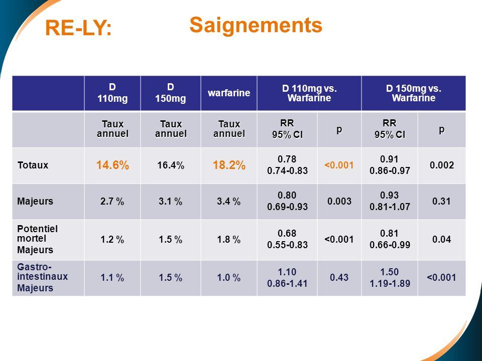 Saignements D 110mg D 150mg warfarine D 110mg vs.Warfarine D 150mg vs.