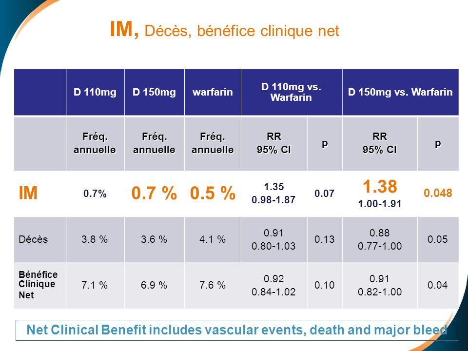 IM, Décès, bénéfice clinique net D 110mgD 150mgwarfarin D 110mg vs.