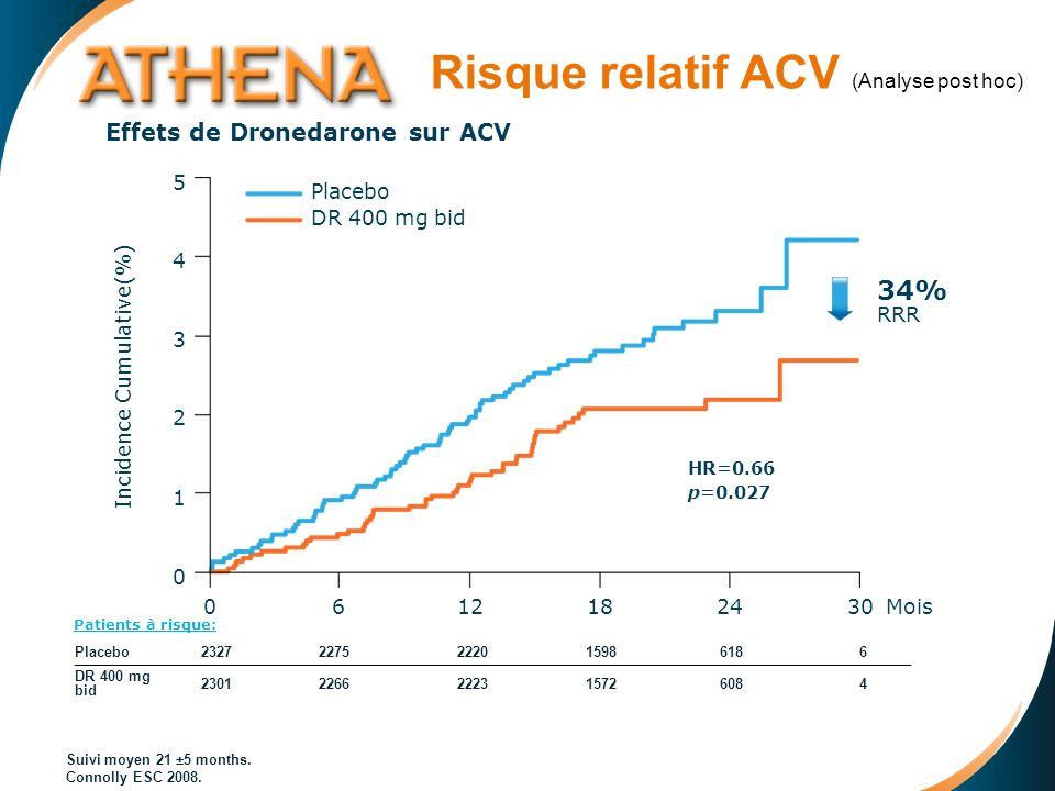 Risque relatif ACV (Analyse post hoc) Suivi moyen 21 ±5 months.
