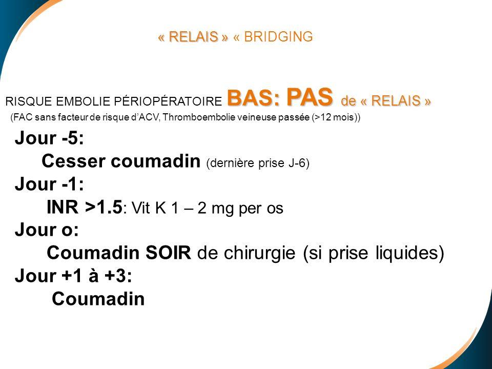 Jour -5: Cesser coumadin (dernière prise J-6) Jour -1: INR >1.5 : Vit K 1 – 2 mg per os Jour o: Coumadin SOIR de chirurgie (si prise liquides) Jour +1 à +3: Coumadin BAS: PAS de « RELAIS » RISQUE EMBOLIE PÉRIOPÉRATOIRE BAS: PAS de « RELAIS » (FAC sans facteur de risque dACV, Thromboembolie veineuse passée (>12 mois)) « RELAIS » « RELAIS » « BRIDGING
