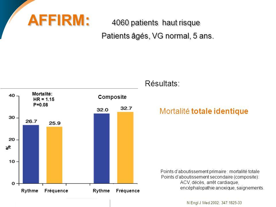 AFFIRM: 4060 patients haut risque Patients âgés, VG normal, 5 ans.