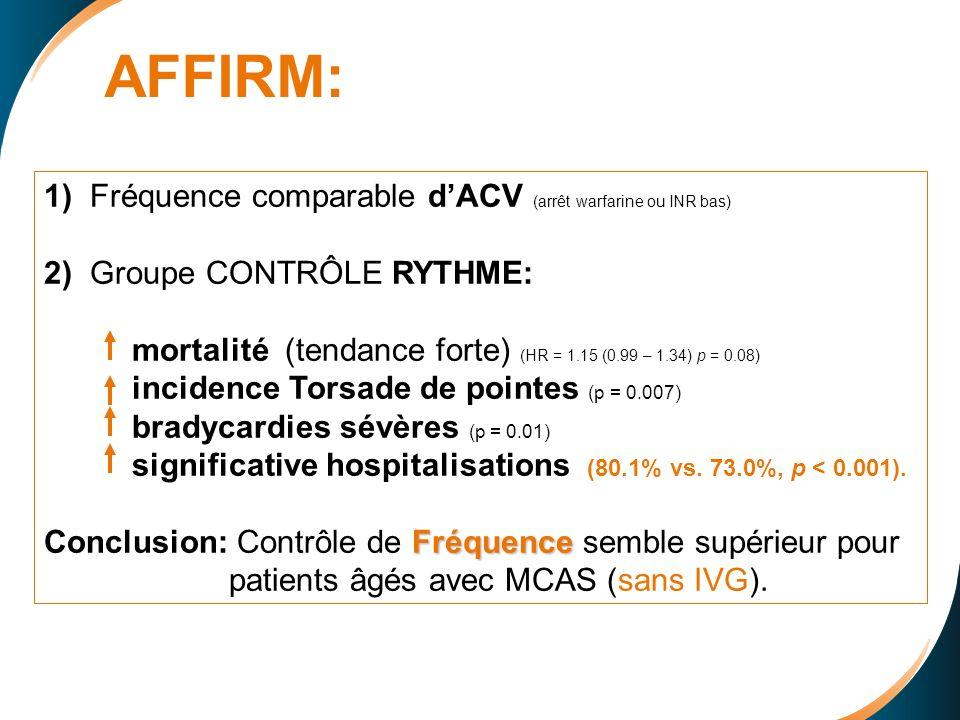 AFFIRM: 1) Fréquence comparable dACV (arrêt warfarine ou INR bas) 2) Groupe CONTRÔLE RYTHME: mortalité (tendance forte) (HR = 1.15 (0.99 – 1.34) p = 0.08) incidence Torsade de pointes (p = 0.007) bradycardies sévères (p = 0.01) significative hospitalisations (80.1% vs.