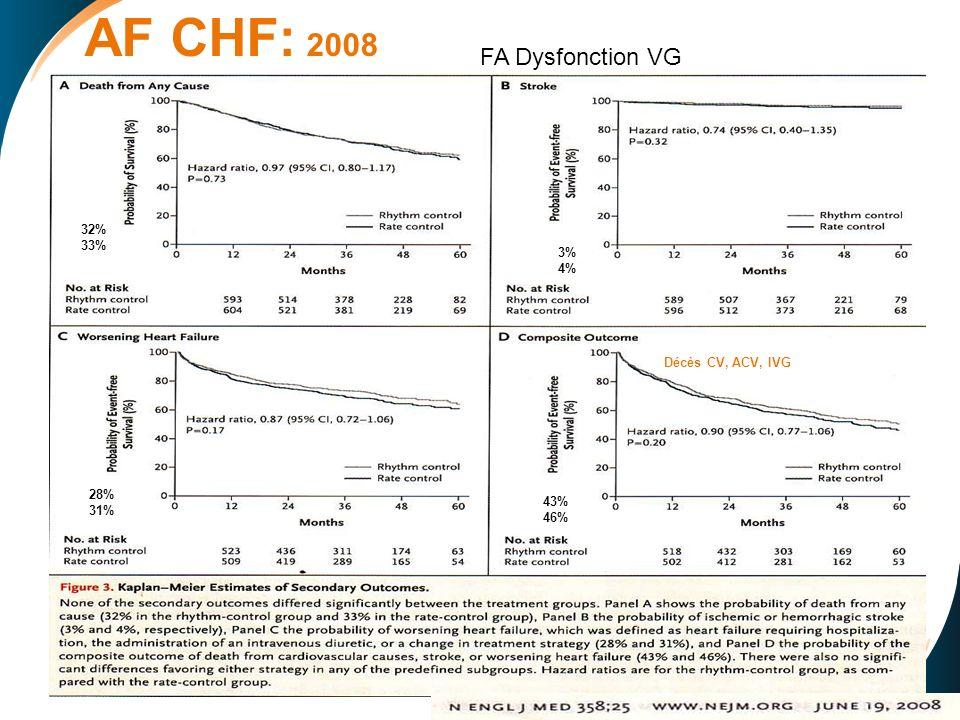 AF CHF: 2008 32% 33% 3% 4% 28% 31% 43% 46% Décès CV, ACV, IVG FA Dysfonction VG