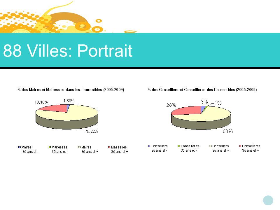 88 Villes: Portrait