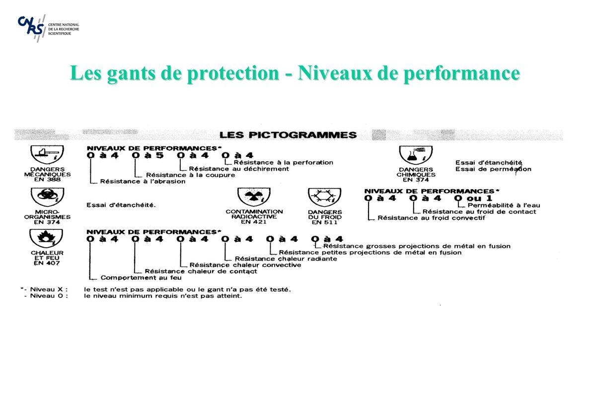 Les gants de protection - Niveaux de performance