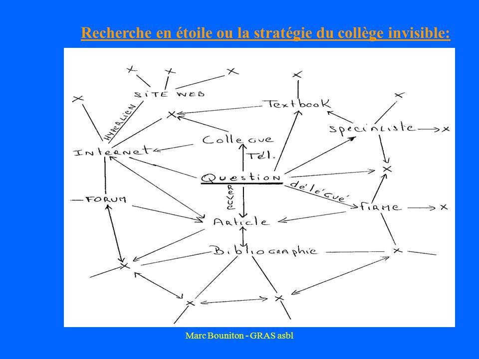 Marc Bouniton - GRAS asbl Recherche en étoile ou la stratégie du collège invisible: