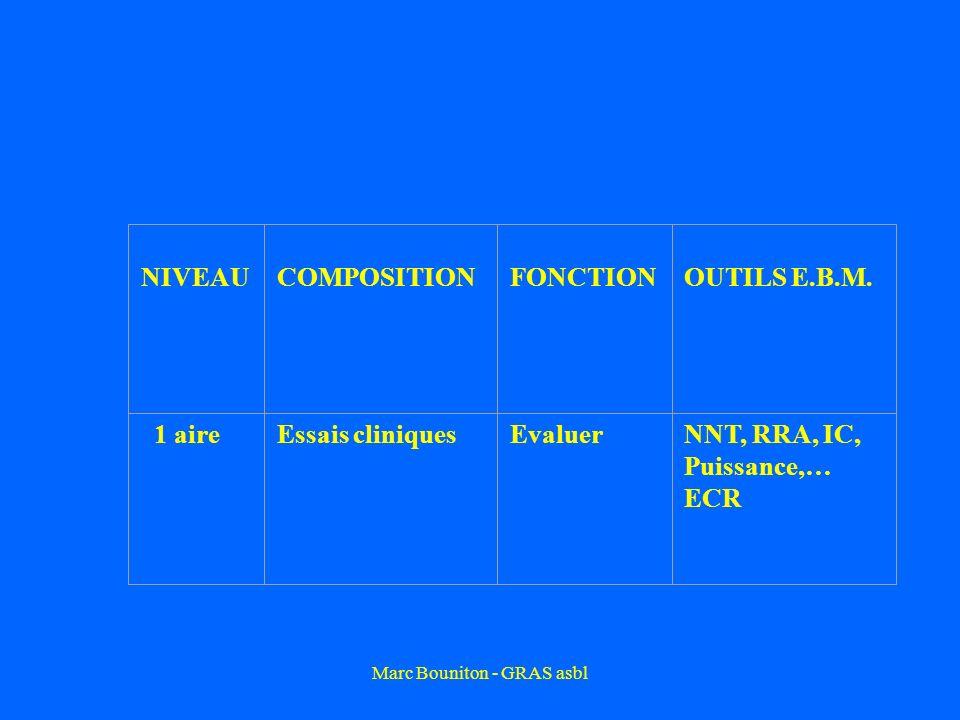 NIVEAU COMPOSITION FONCTIONOUTILS E.B.M. 1 aireEssais cliniquesEvaluerNNT, RRA, IC, Puissance,… ECR