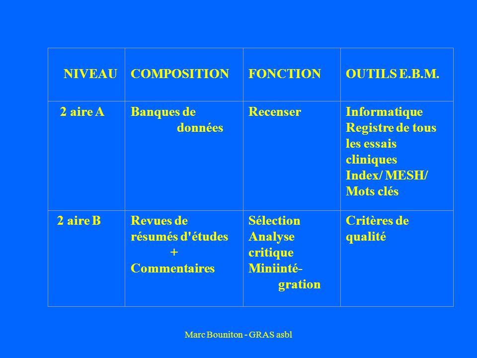 Marc Bouniton - GRAS asbl NIVEAU COMPOSITION FONCTIONOUTILS E.B.M. 2 aire ABanques de données RecenserInformatique Registre de tous les essais cliniqu