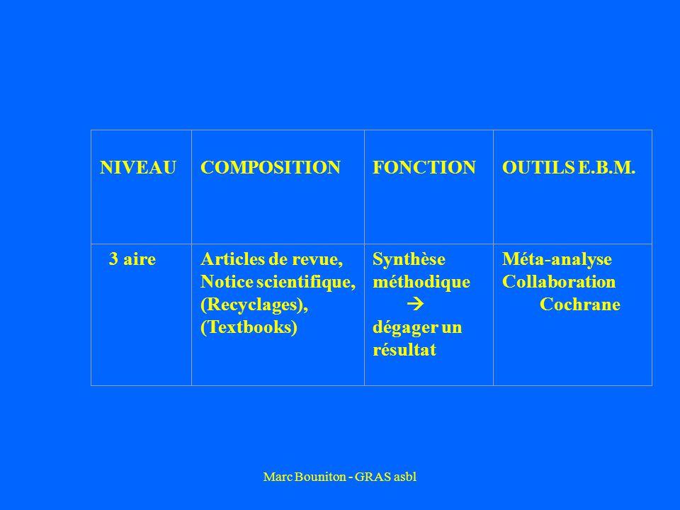 Marc Bouniton - GRAS asbl NIVEAU COMPOSITION FONCTIONOUTILS E.B.M. 3 aireArticles de revue, Notice scientifique, (Recyclages), (Textbooks) Synthèse mé