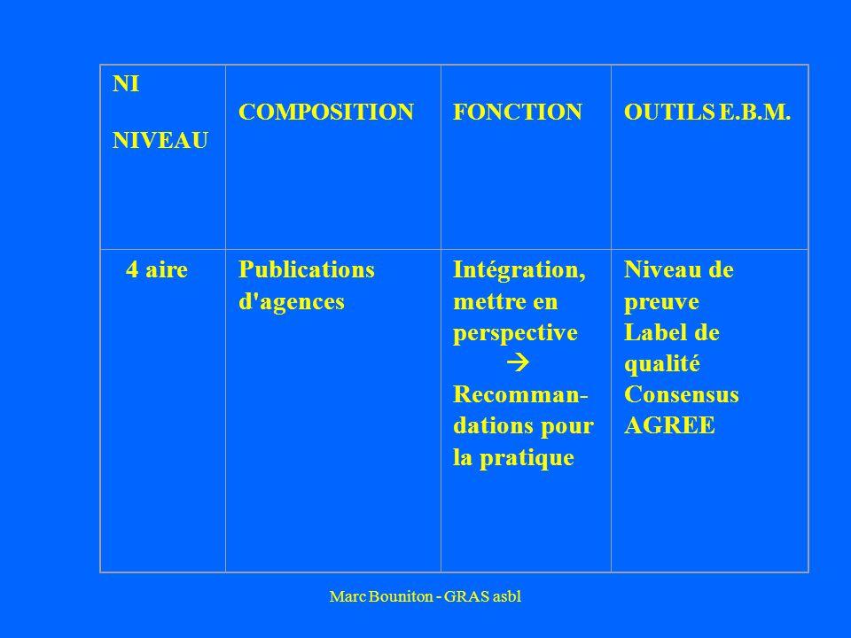 NI NIVEAU COMPOSITION FONCTIONOUTILS E.B.M. 4 airePublications d'agences Intégration, mettre en perspective Recomman- dations pour la pratique Niveau