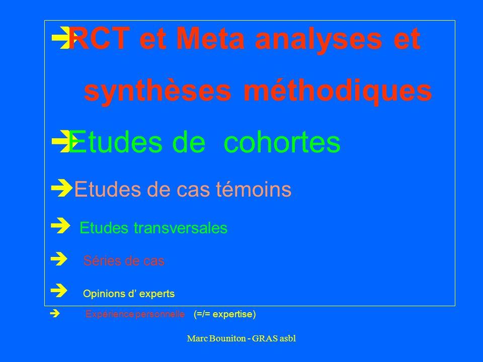 Marc Bouniton - GRAS asbl RCT et Meta analyses et synthèses méthodiques Etudes de cohortes Etudes de cas témoins Etudes transversales Séries de cas Op