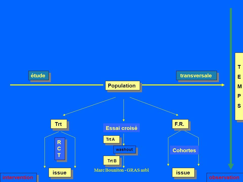 Marc Bouniton - GRAS asbl Cohortes Population étude transversale TEMPSTEMPS TEMPSTEMPS observation RCTRCT RCTRCT intervention Trt F.R. issue Essai cro