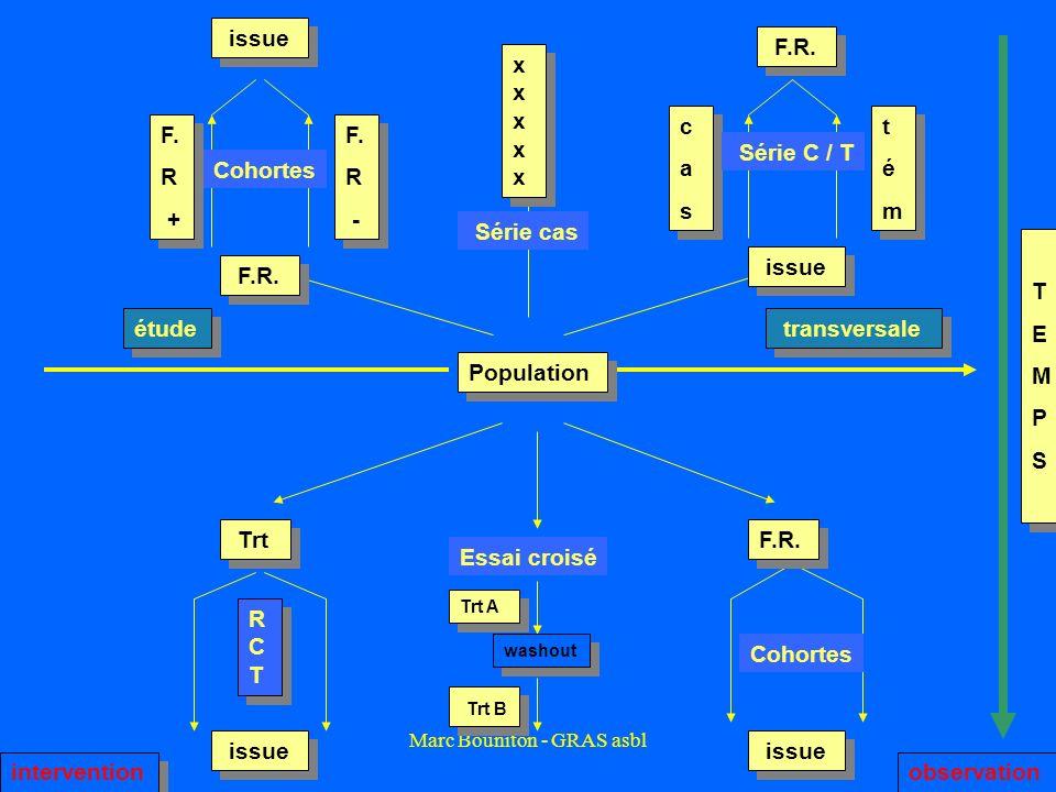 Marc Bouniton - GRAS asbl Cohortes Population étude transversale TEMPSTEMPS TEMPSTEMPS issue F.R. F. R + F. R + F. R - F. R - cascas cascas témtém tém