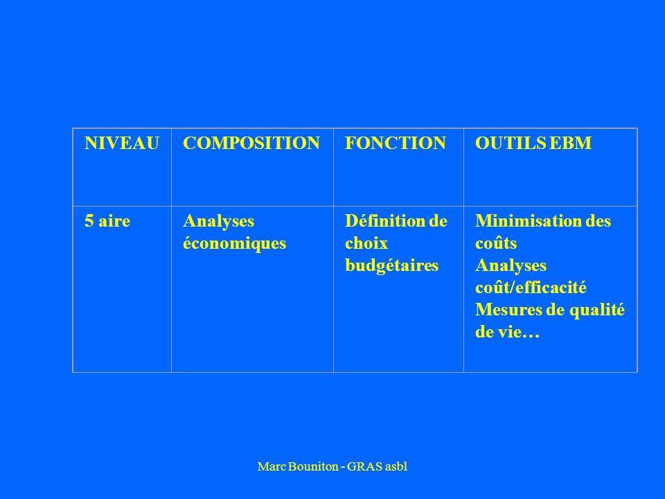 Marc Bouniton - GRAS asbl NIVEAUCOMPOSITIONFONCTIONOUTILS EBM 5 aireAnalyses économiques Définition de choix budgétaires Minimisation des coûts Analyses coût/efficacité Mesures de qualité de vie…