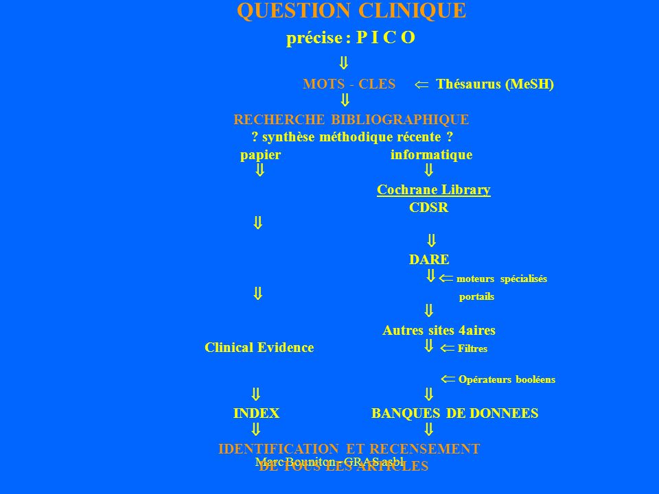 Marc Bouniton - GRAS asbl QUESTION CLINIQUE précise : P I C O MOTS - CLES Thésaurus (MeSH) RECHERCHE BIBLIOGRAPHIQUE ? synthèse méthodique récente ? p