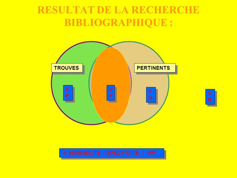 RESULTAT DE LA RECHERCHE BIBLIOGRAPHIQUE : F TROUVES PERTINENTS VPVP VPVP FPFP FPFP SENSIBILITE / SPECIFICITE / VPP FNFN FNFN VNVN VNVN