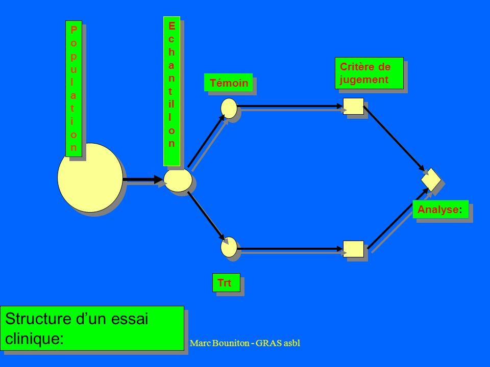 Marc Bouniton - GRAS asbl Témoin PopulationPopulation PopulationPopulation E c h a n t il l o n Trt Critère de jugement Analyse: Structure dun essai c