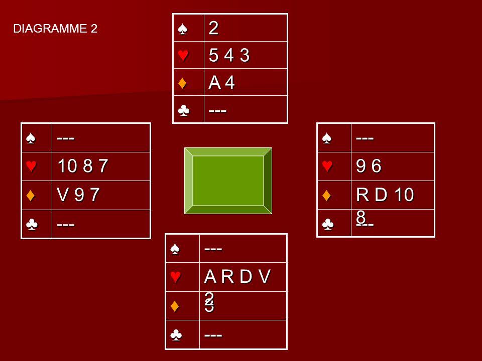 --- A 4 5 4 3 2--- R D 10 8 9 6 --- --- V 9 7 10 8 7 --- --- 3 A R D V 2 --- DIAGRAMME 2