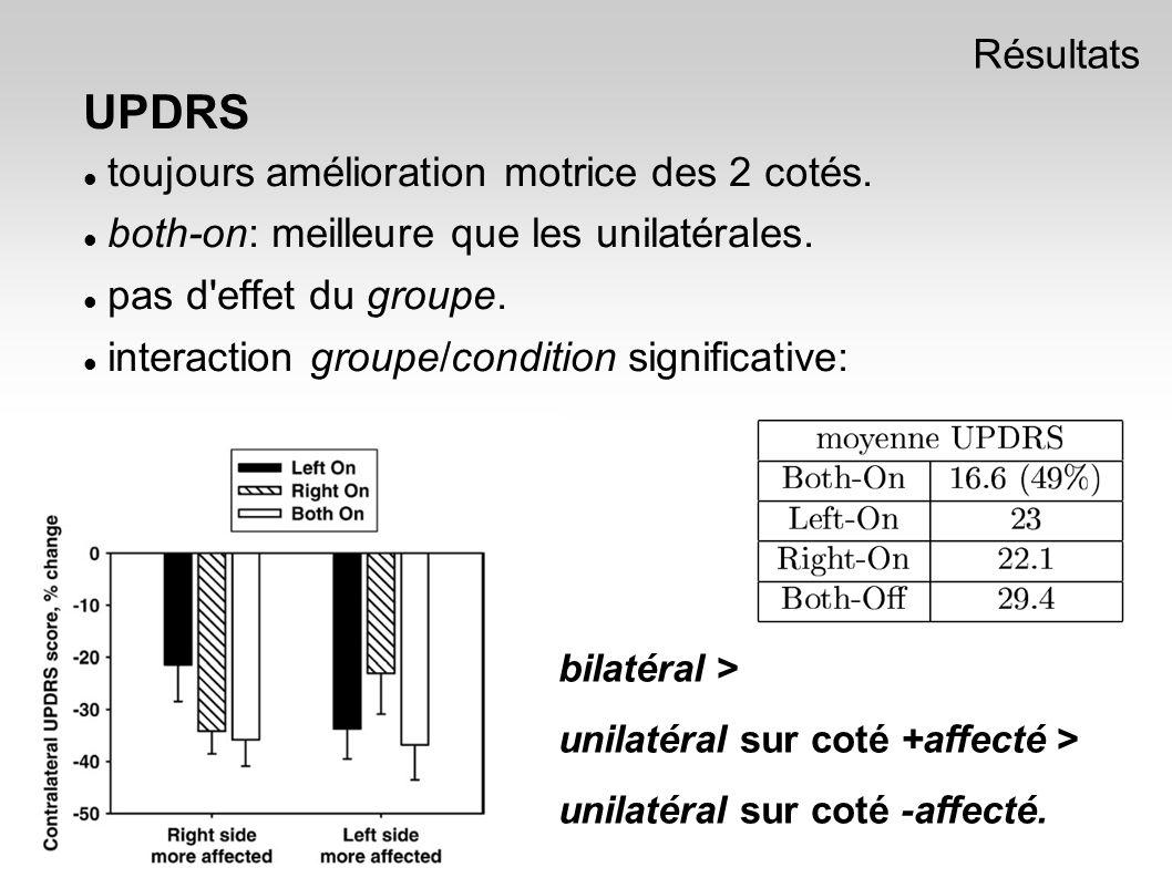 UPDRS toujours amélioration motrice des 2 cotés. both-on: meilleure que les unilatérales.