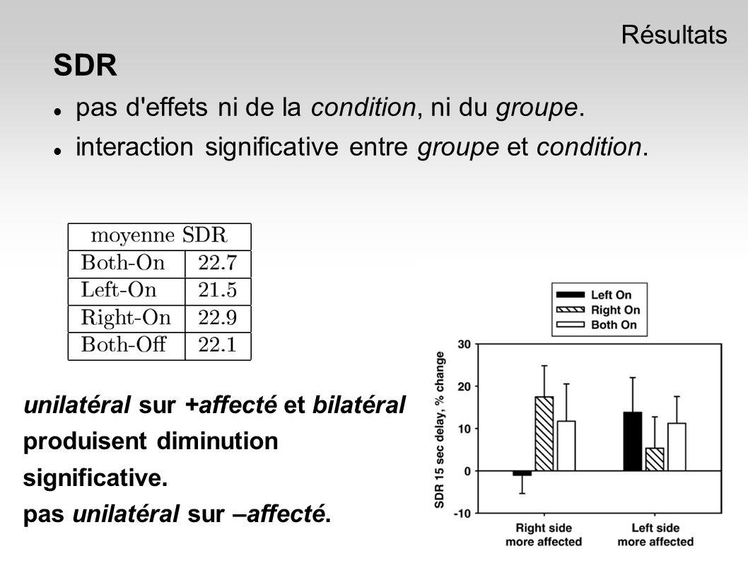 SDR pas d effets ni de la condition, ni du groupe.