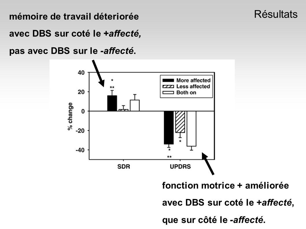 Résultats fonction motrice + améliorée avec DBS sur coté le +affecté, que sur côté le -affecté.