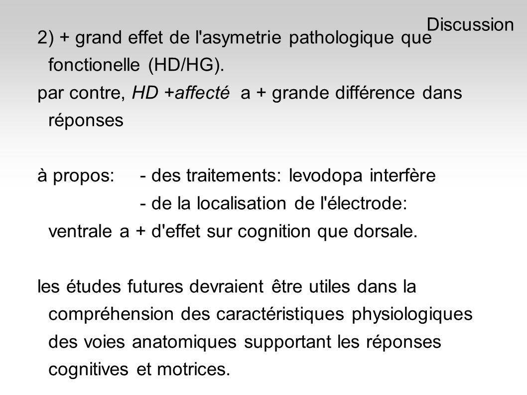 2) + grand effet de l asymetrie pathologique que fonctionelle (HD/HG).