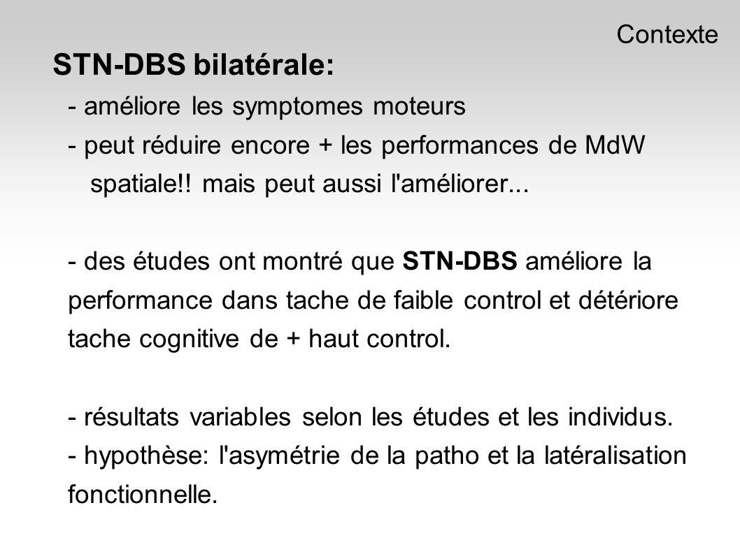 STN-DBS bilatérale: - améliore les symptomes moteurs - peut réduire encore + les performances de MdW spatiale!.