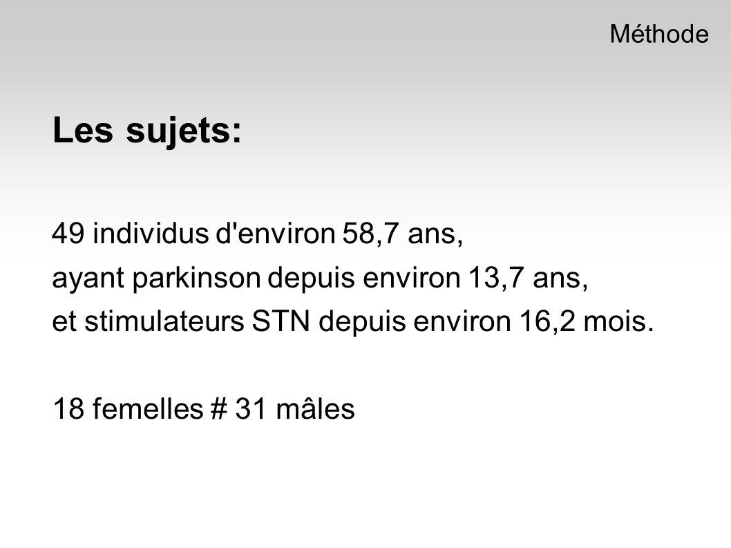 Les sujets: 49 individus d environ 58,7 ans, ayant parkinson depuis environ 13,7 ans, et stimulateurs STN depuis environ 16,2 mois.