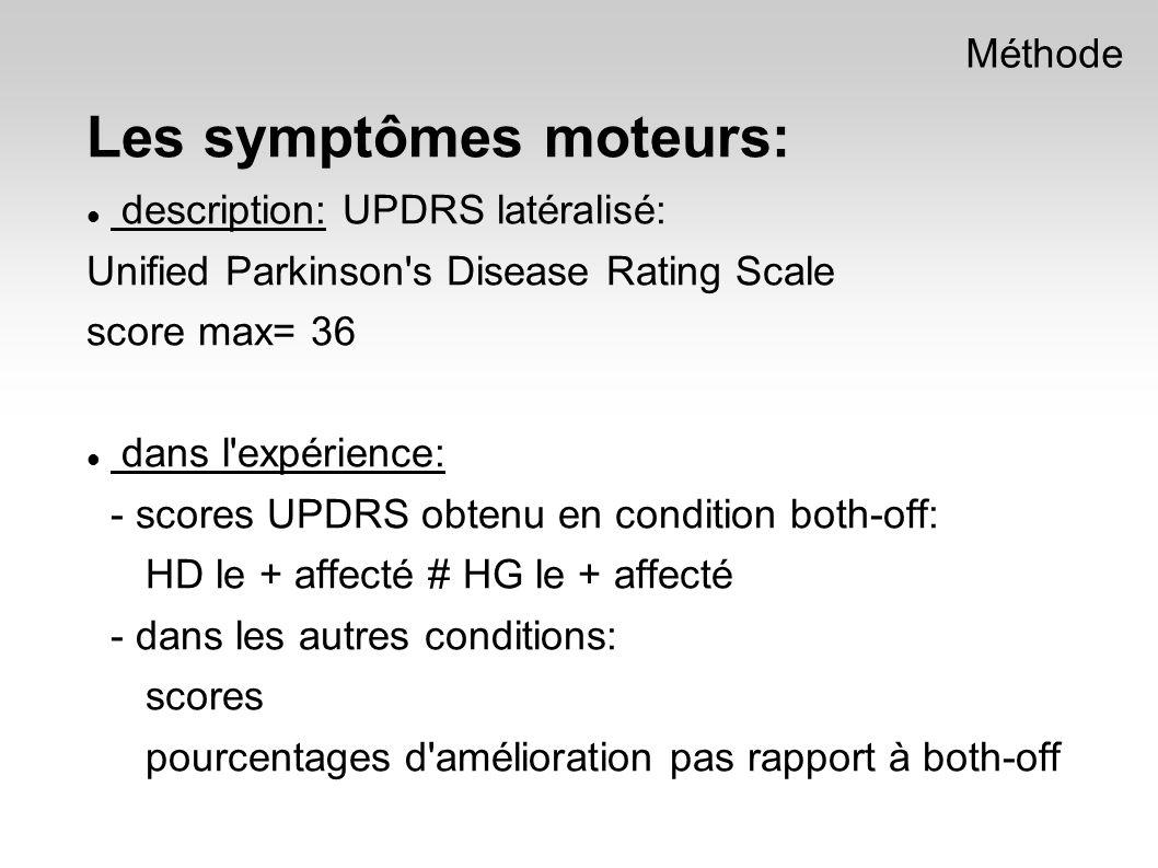 Les symptômes moteurs: description: UPDRS latéralisé: Unified Parkinson s Disease Rating Scale score max= 36 dans l expérience: - scores UPDRS obtenu en condition both-off: HD le + affecté # HG le + affecté - dans les autres conditions: scores pourcentages d amélioration pas rapport à both-off Méthode