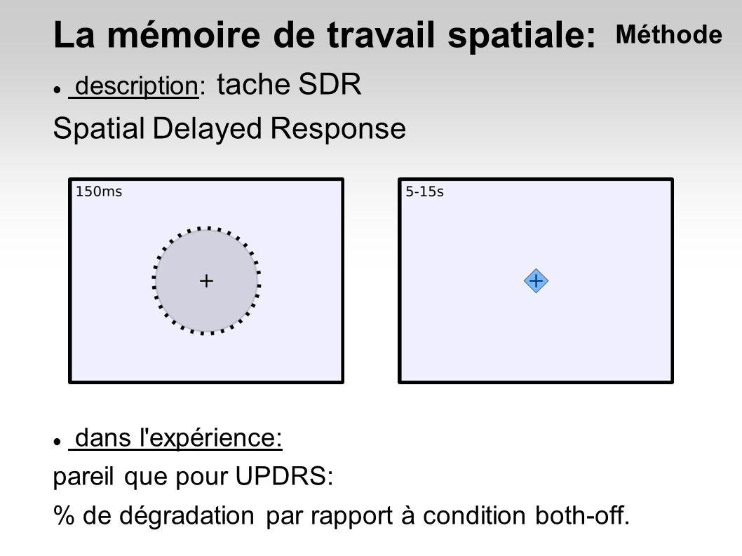 La mémoire de travail spatiale: description: tache SDR Spatial Delayed Response dans l expérience: pareil que pour UPDRS: % de dégradation par rapport à condition both-off.