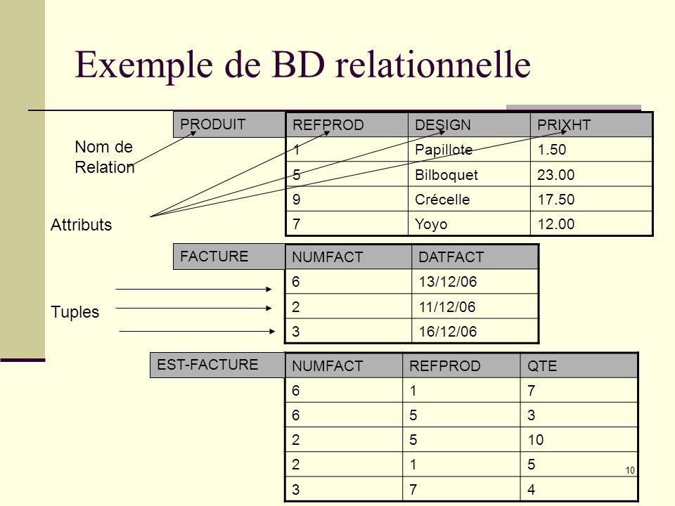 10 Exemple de BD relationnelle REFPRODDESIGNPRIXHT 1Papillote1.50 5Bilboquet23.00 9Crécelle17.50 7Yoyo12.00 NUMFACTDATFACT 613/12/06 211/12/06 316/12/